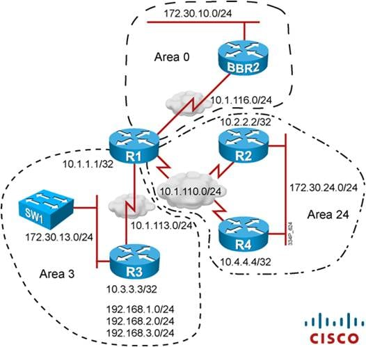 Cisco Learning Labs for CCNP ROUTE lab topologies