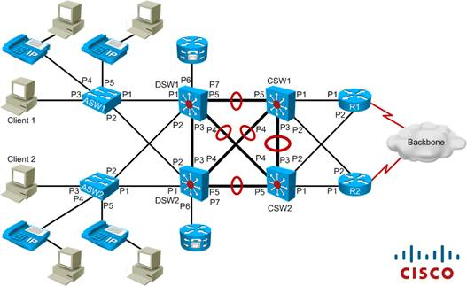 Plan Implementation And Verification Of VoIP In A Campus Network