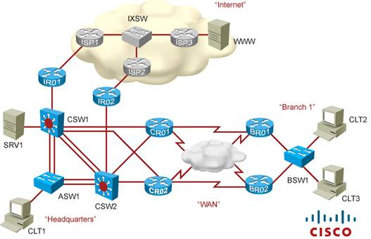 Cisco Learning Labs for CCNP TSHOOT lab topologies