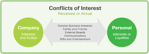 i avoid conflicts of interest code of business conduct cisco systems inc
