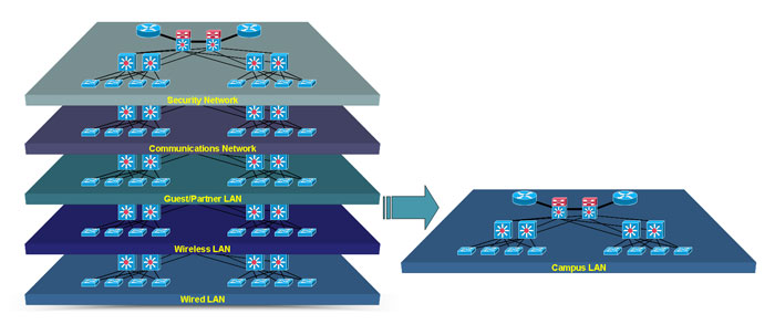 Network Virtualization Solutions - Cisco