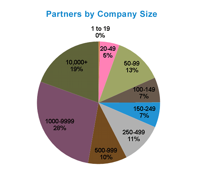 Partners by Company Size