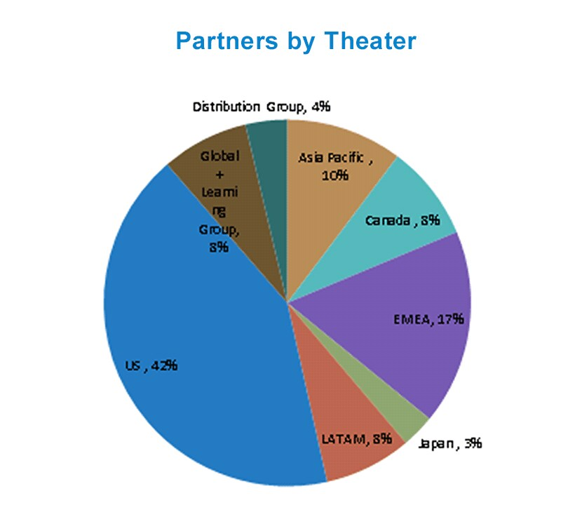 Partners by Theater