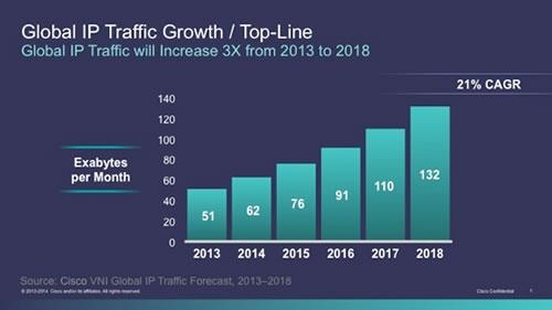 объем трафика интернета