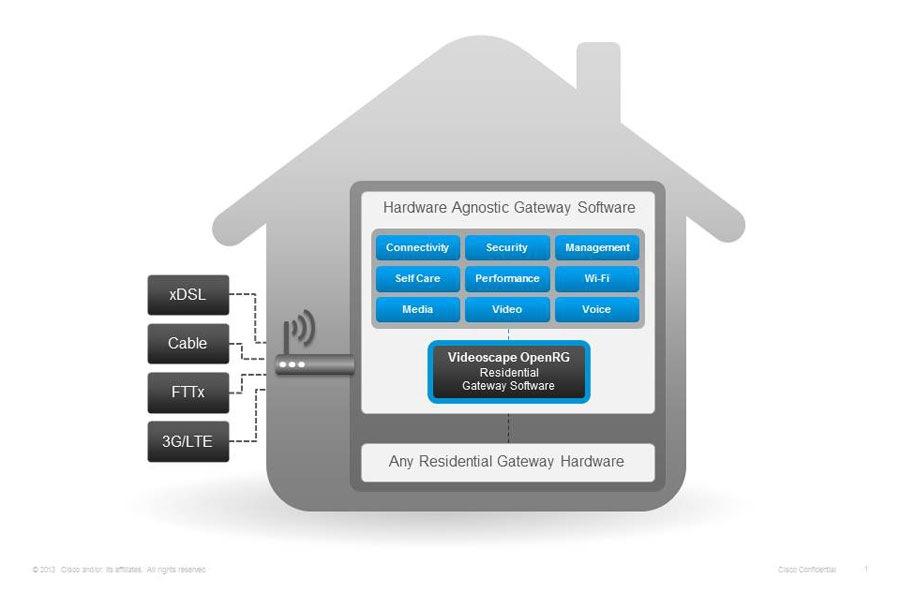 Cisco Videoscape Openrg Products Amp Services Cisco