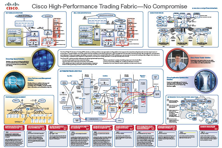 Low latency trading system design