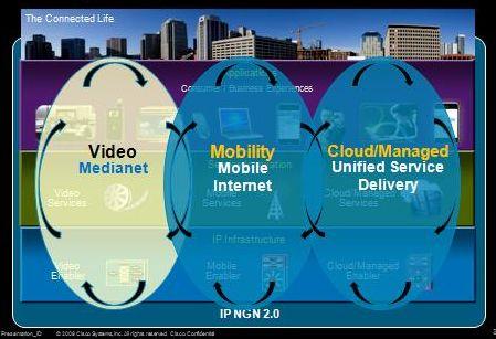 Medianet pour fournisseur de services