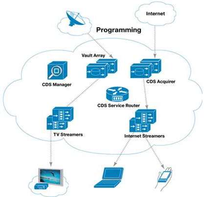 Cisco iptv headend solution cisco for Architectural services near me