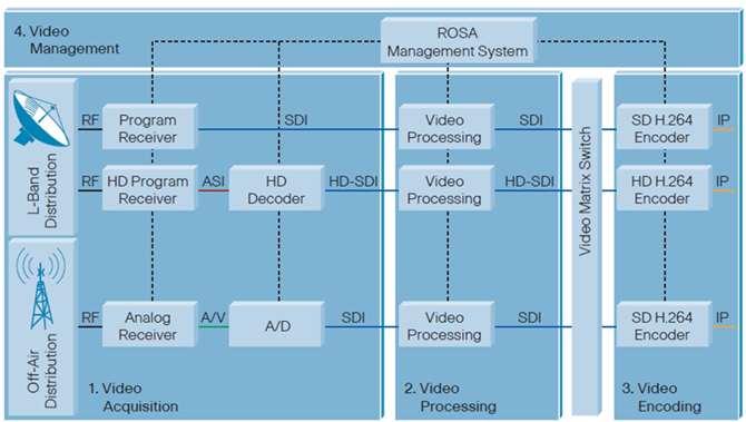 Cisco IPTV Headend Solution - Cisco