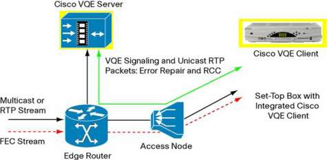 Cisco Visual Quality Experience (VQE) technology is based on an innovative client-server architecture. This framework provides intelligent signaling between the subscriber's set-top box (STB) and the video network (Figure 2).