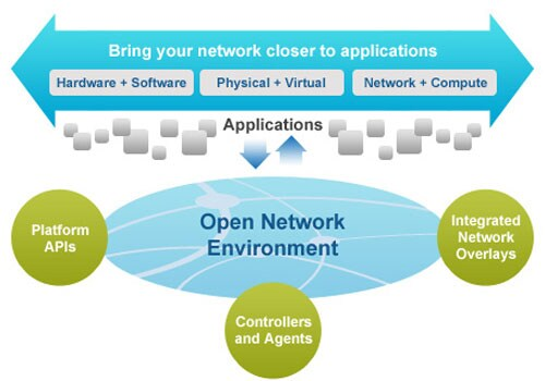 What Cisco Open Network Environment Is