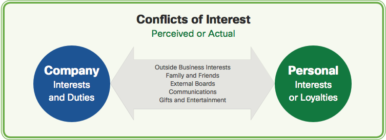 Image result for conflict of interest