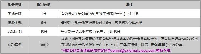 http://www.cisco.com/c/dam/assets/global/CN/newsletter/images/0523/biaoge1.jpg