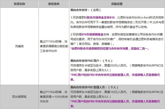 http://www.cisco.com/c/dam/assets/global/CN/newsletter/images/0523/biaoge2.jpg