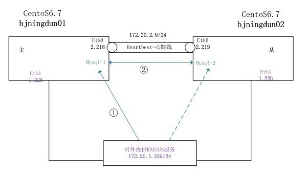 思科合作伙伴-上海宁盾-拓扑图