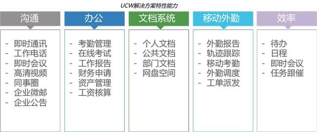思科合作伙伴-北京容联-拓扑图