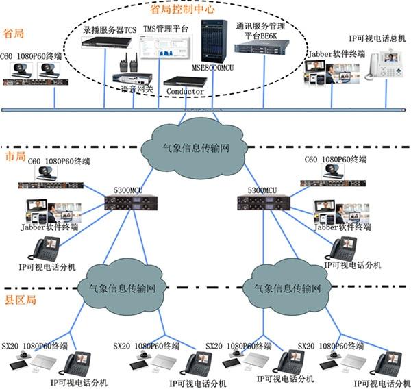 思科合作伙伴-尚阳科技-拓扑图