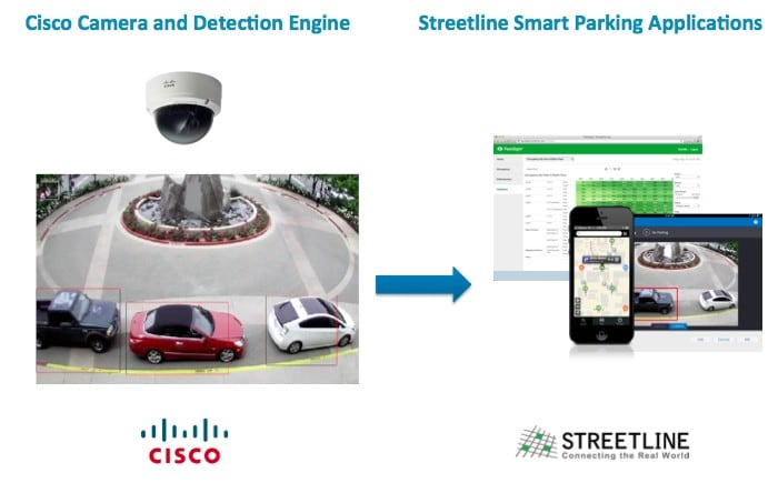 Cisco Camera and Detection Engine → Streetline Smart Parking Applications