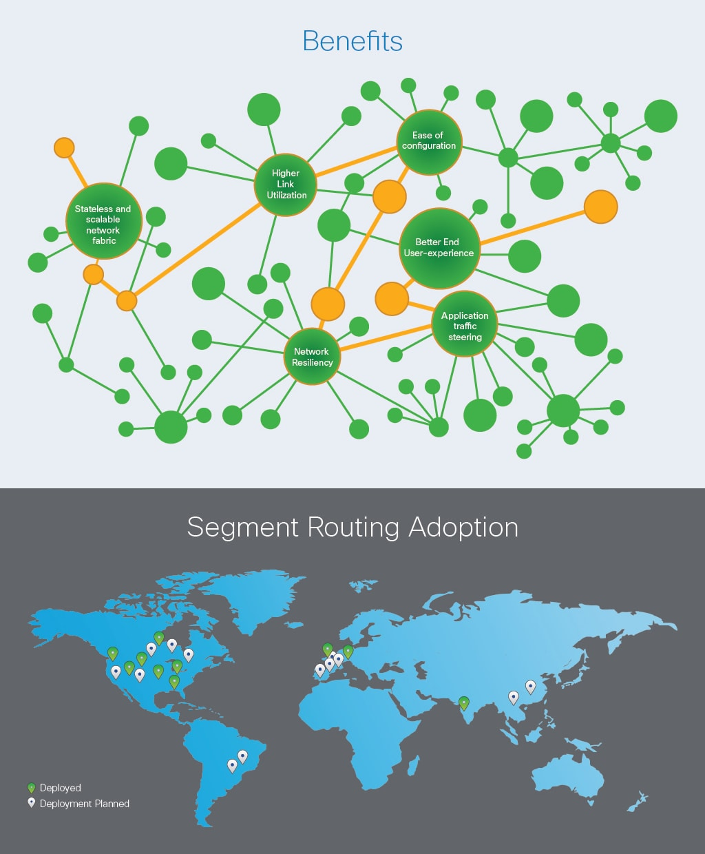 Benefits and Segment Routing Adoption