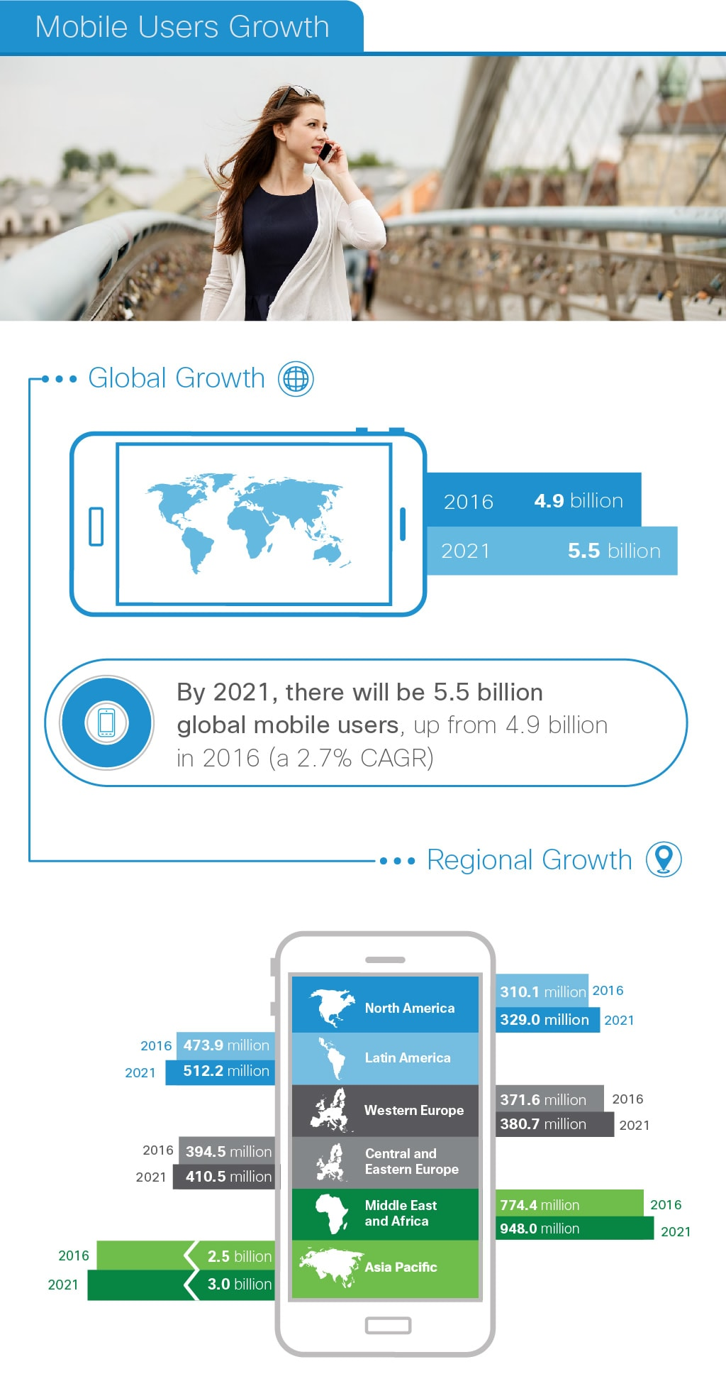 Mobile Users Growth