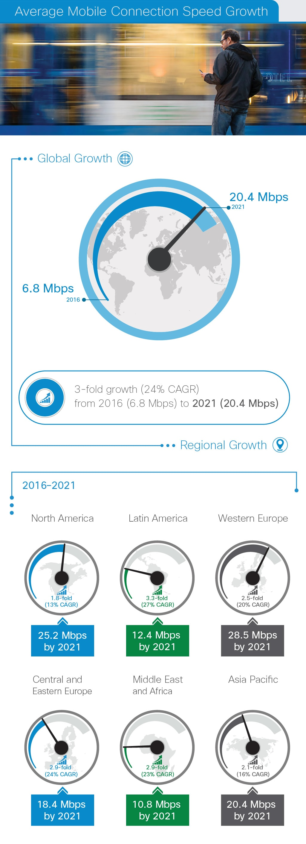 Average Mobile Connection Speed Growth
