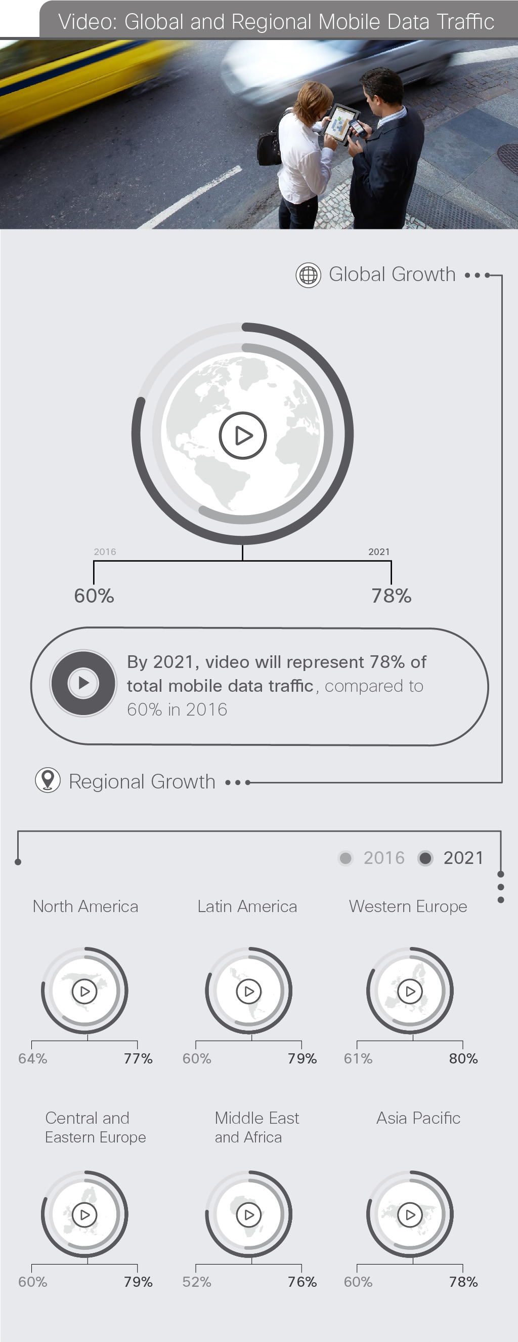 Video: Global and Regional Mobile Data Traffic