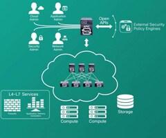 Transform Your Data Center