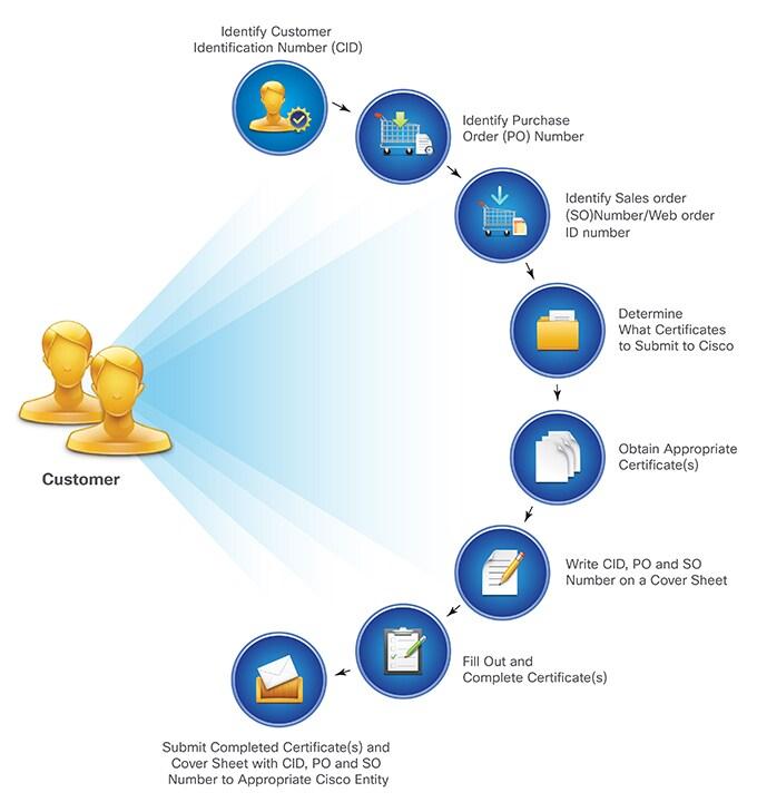 United States Sales Tax Cisco