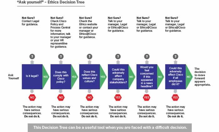 ethics decision tree cisco