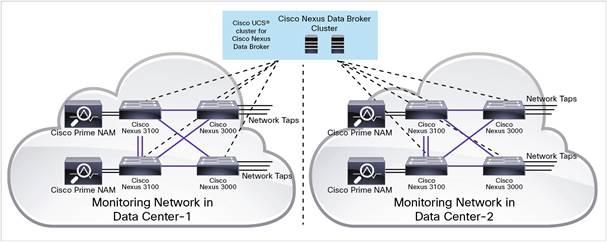Cisco Nexus Data Broker: Deployment Use Cases with Cisco Nexus ...
