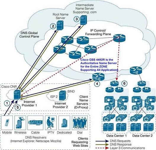 Cisco ACE GSS 4492R Global Site Selector - Cisco