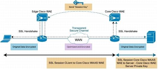 Cisco Wide Area Virtualization Engine 574 Hardware ...