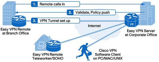cisco asa 5505 firewall datasheet pdf