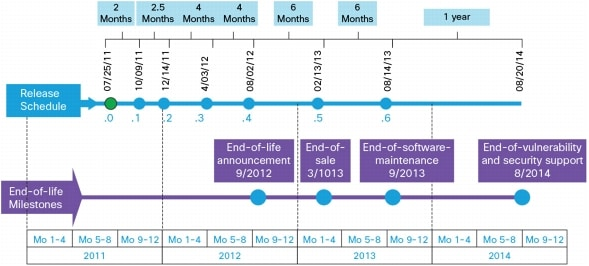 Cisco IOS XE Software Support & Downloads Timeline up to IOS