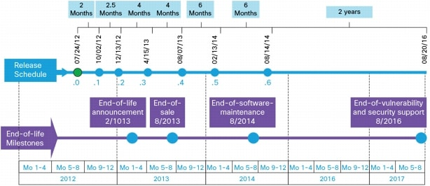 Cisco IOS XE Software Support & Downloads Timeline up to IOS XE 3 9S
