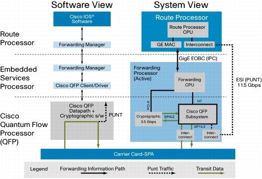 Cisco ASR 1000 Series Session Border Controller - Cisco