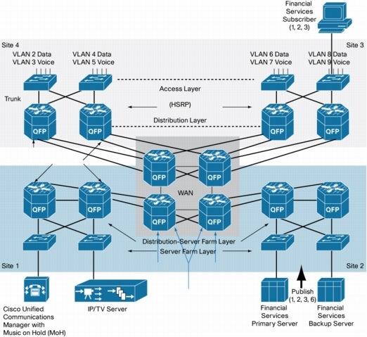 application data solution license for asr1000 series