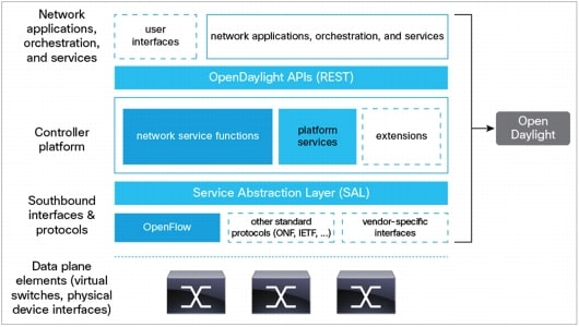 White Paper: Network Programmability and Automa    | Cisco