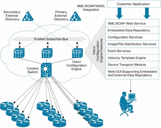 Cisco Configuration Engine 2.0 - Cisco