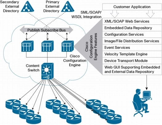 Cisco.com Login Page