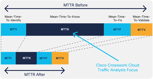 Mean Time to Resolution with Traffic Analysis