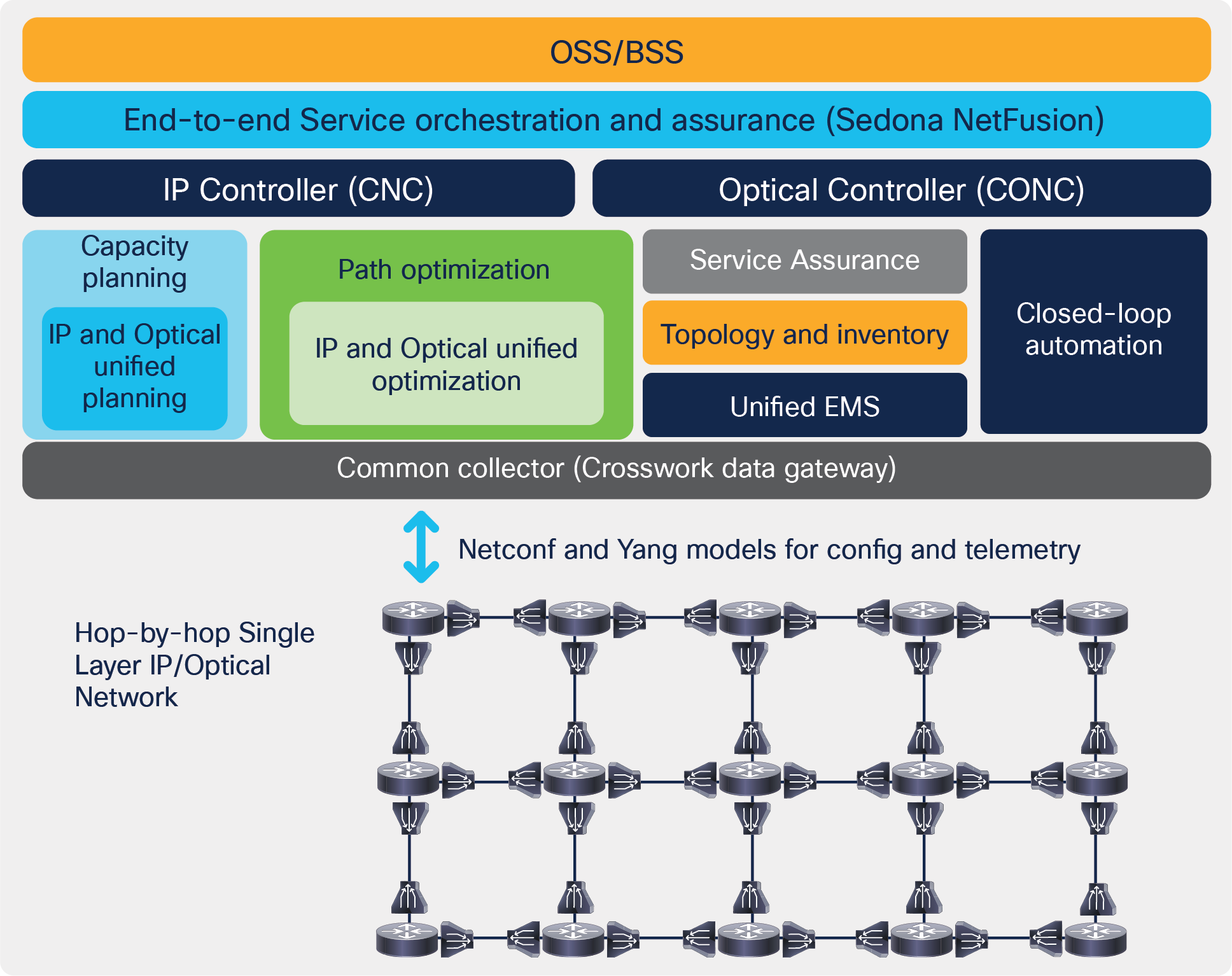 Cisco's Routed Optical Networking's control architecture with Sedona's NetFusion