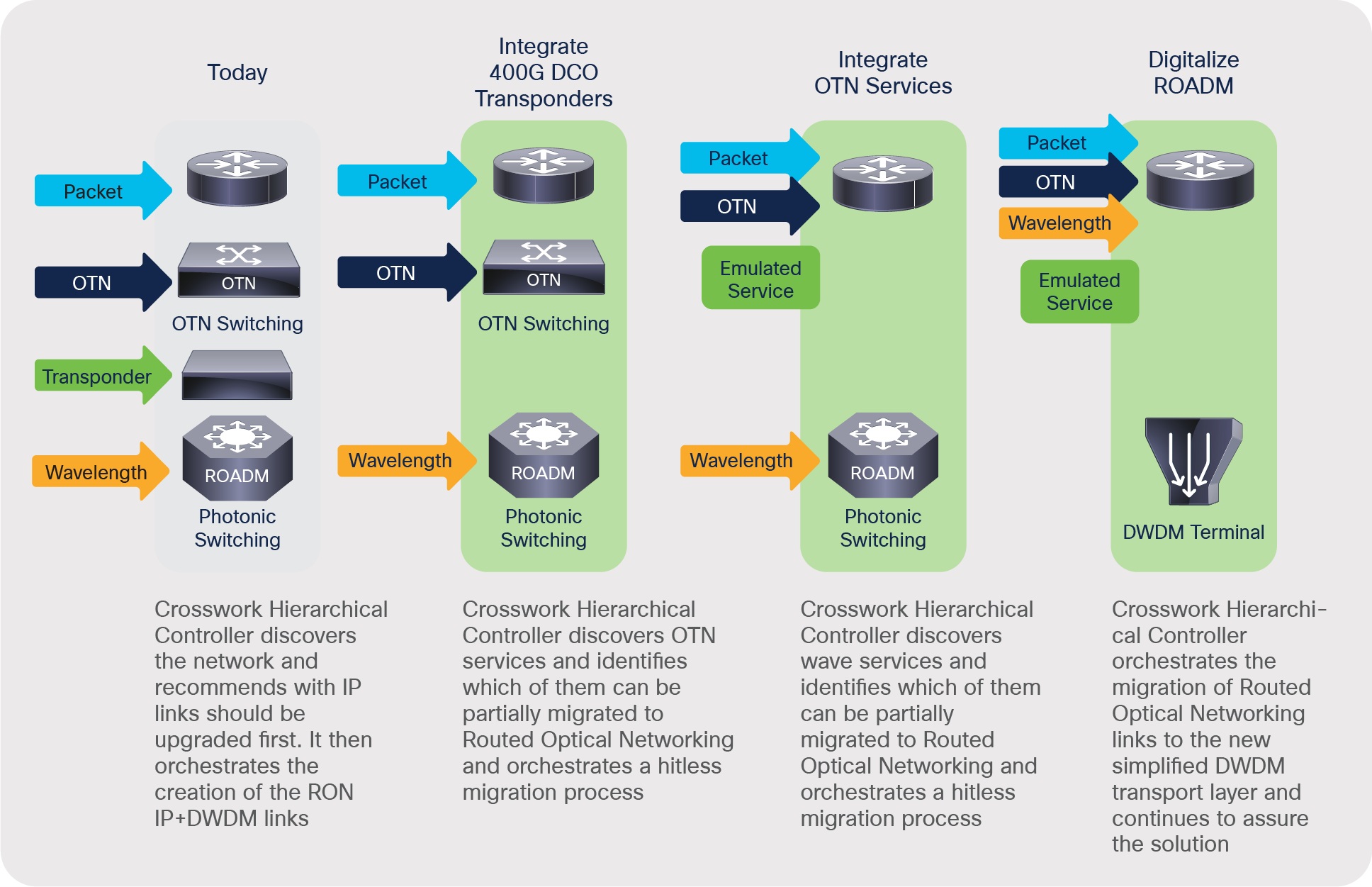 NetFusion's role in migrating to RON-based networks