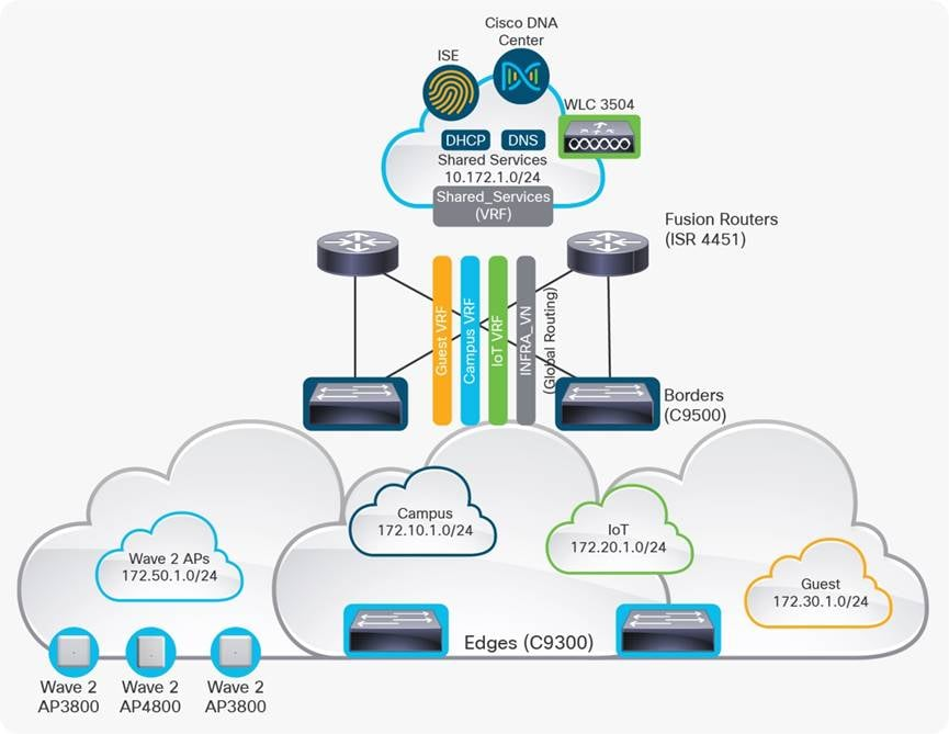 Fast Start Use Case Training Guide - Cisco