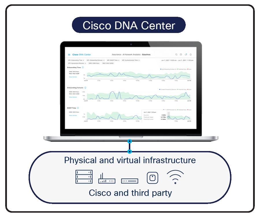Cisco DNA Center - Cisco DNA Center Solution Overview - Cisco