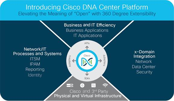 Cisco Dna Center 12 Data Sheet Core Switch Diagram Http Wwwciscocom En Us Docs Solutions Description Yproductioncisco Projectsc78 Sheetc78