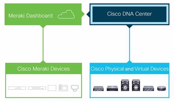 Cisco Dna Center 12 Data Sheet Core Switch Diagram Http Wwwciscocom En Us Docs Solutions Description Yproductioncisco Projectsc78 Sheetc78