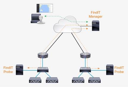 Description: Y:\Production\Cisco Projects\C78 Data Sheet\C78-737934-00\v1a 270916 0107 Shafeeque\C78-737934-00_Cisco FindIT Network Manager\Links\C78-737934-00_figure03.jpg
