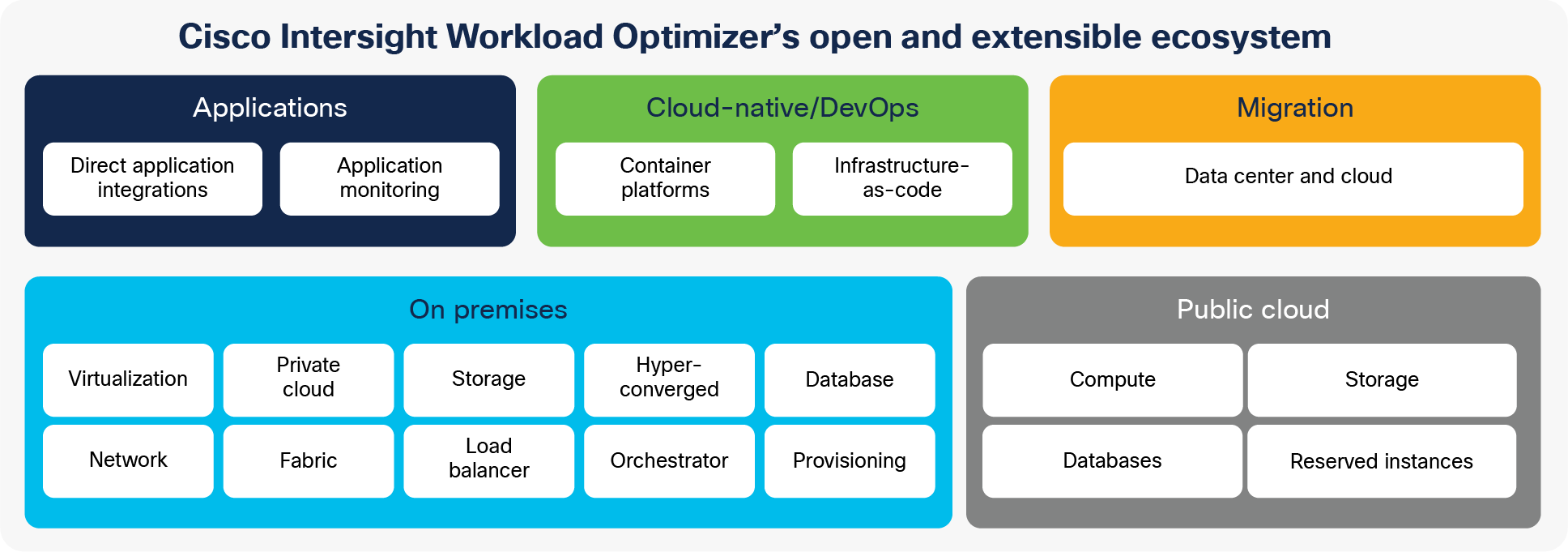 Cisco Intersight Workload Optimizer analyzes telemetry data across your hybrid cloud environment to optimize resources and reduce cost
