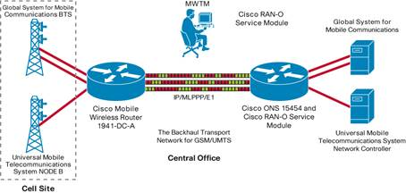 Cisco Mobile Wireless Transport Manager 6 1 7 Data Sheet - Cisco